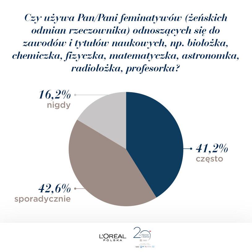 Wyniki badania przeprowadzonego przez firmę L'oreal /materiały prasowe
