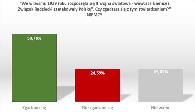 Wyniki badania w Niemczech /RMF FM /RMF FM