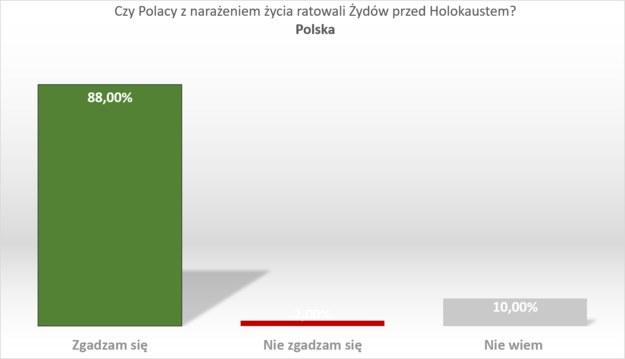 Wyniki badania w Polsce /RMF FM