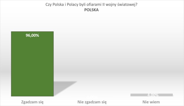 Wyniki badania w Polsce /RMF FM /RMF FM