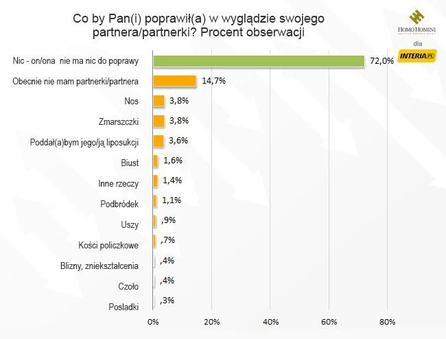 Wyniki badania /INTERIA.PL