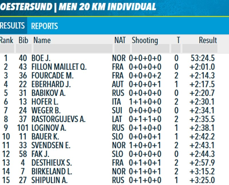 Wyniki biegu na 20 km w Oestersund /INTERIA.PL