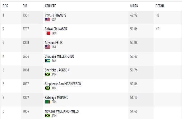 Wyniki biegu na 400 m kobiet /