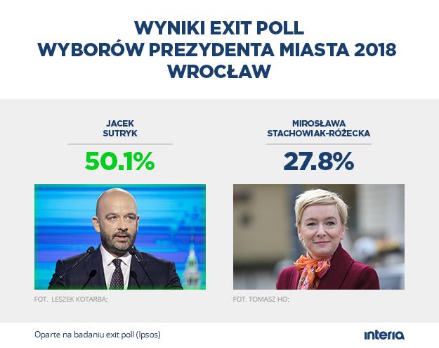 Wyniki exit poll we Wrocławiu /INTERIA.PL