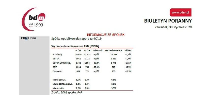 Wyniki finansowe PKN za IV kwartał ub. roku /Dom Maklerski BDM S.A.