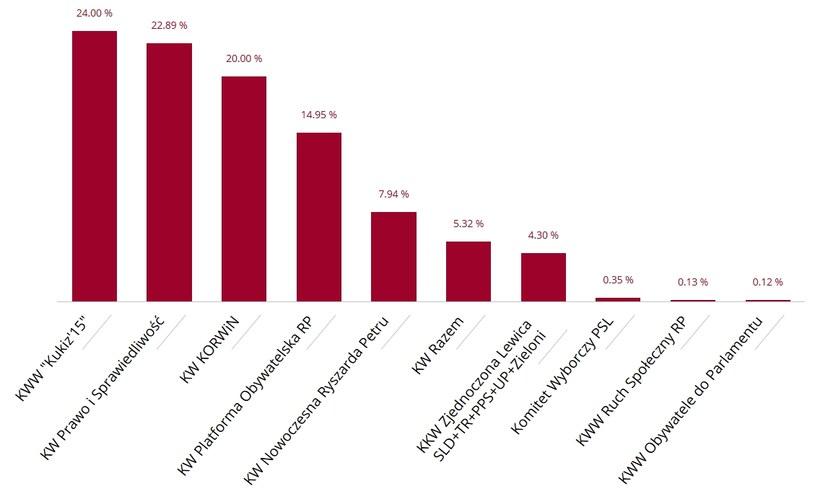 Wyniki głosowania do Sejmu RP w Wielkiej Brytanii / parlament2015.pkw.gov.pl /