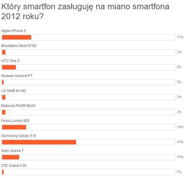 Wyniki głosowania na najlepszy smartfon 2012 serwisu Mobtech.interia.pl /INTERIA.PL