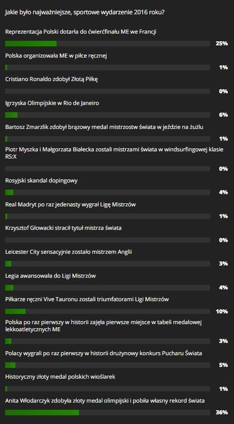 Wyniki głosowania na najważniejsze, sportowe wydarzenie 2016 roku /