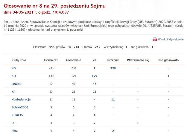 Wyniki głosowania nad poprawką KO /sejm.gov.pl /