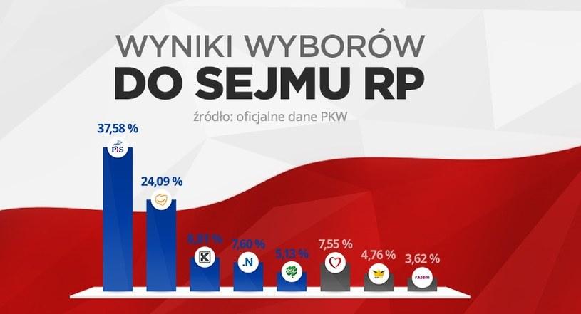 Wyniki głosowania podane przez PKW /INTERIA.PL
