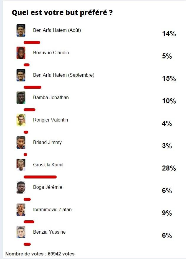 Wyniki głosowania (screen z lequipe.fr) /