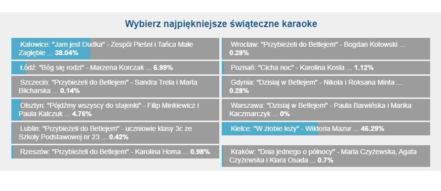 Wyniki głosowania Słuchaczy RMF FM /RMF FM /Zrzut ekranu