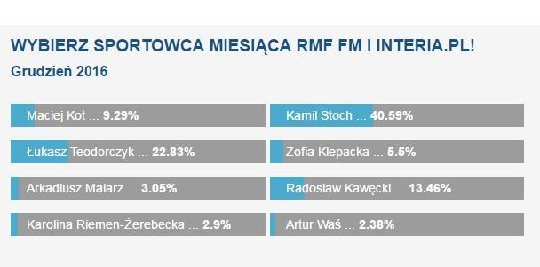 Wyniki głosowania /INTERIA.PL