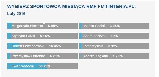 Wyniki głosowanie na Sportowca Lutego /INTERIA.PL