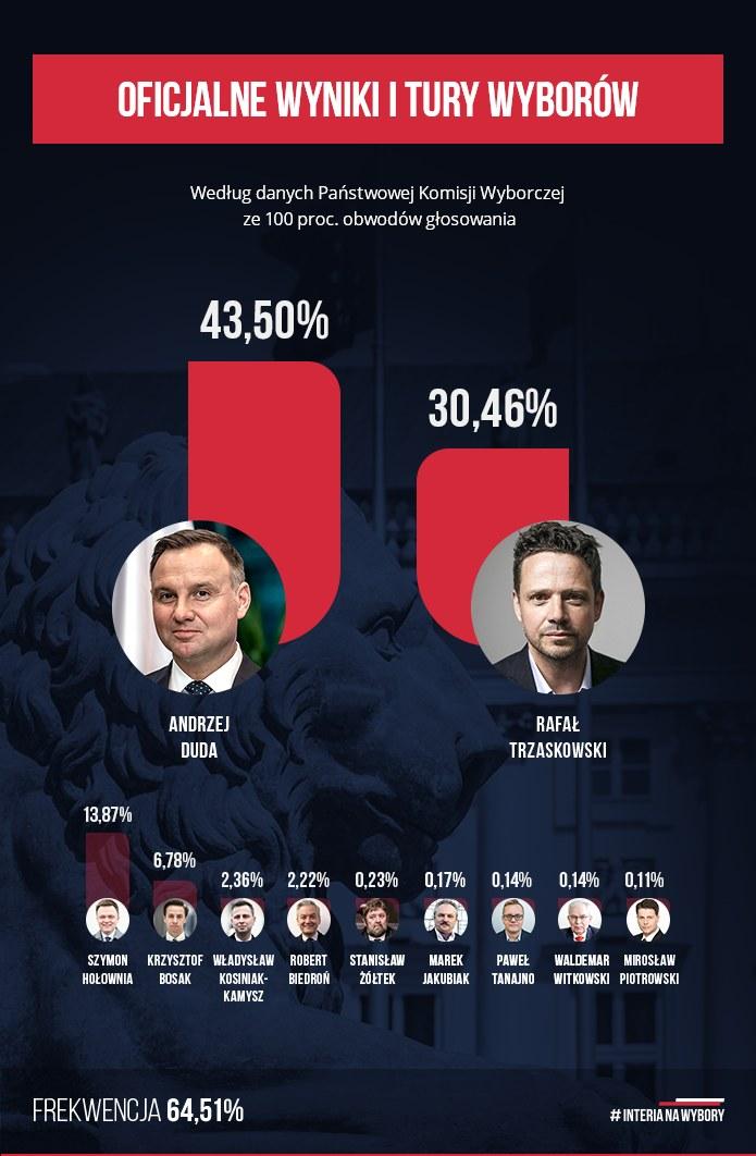 Wyniki I tury wyborów prezydencki 2020 /INTERIA.PL