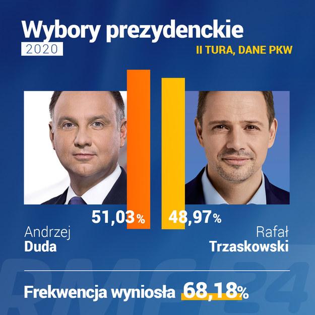 Wyniki II tury wyborów prezydenckich /RMF FM /RMF FM