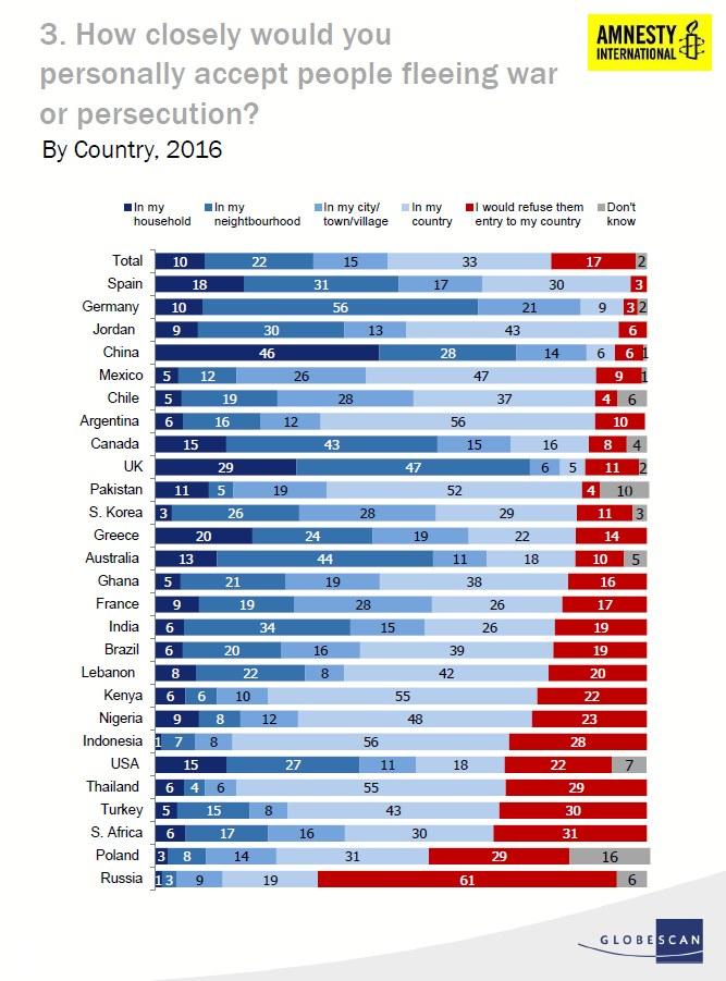 Wyniki: Jak blisko mógłbyś przyjąć ludzi uciekających przed wojną lub prześladowaniem? W swoim domu/sąsiedztwie/mieście/kraju /Amnesty International/GlobeScan /