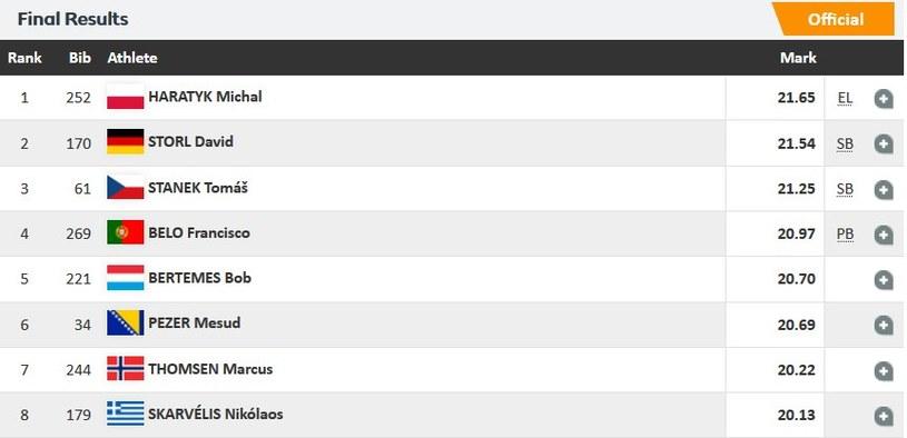 Wyniki konkursu pchnięcia kulą; źródło: european-athletics.org /