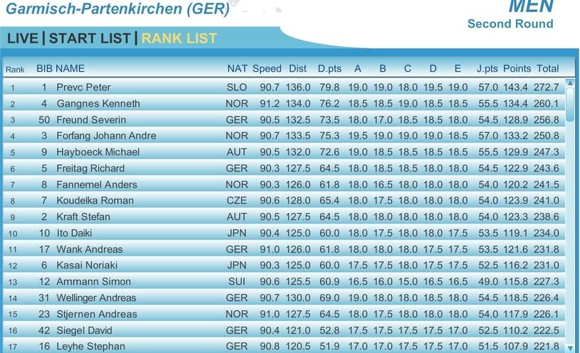 Wyniki konkursu w Ga-Pa (fot. FIS) /