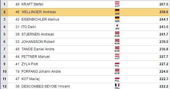Wyniki konkursu w Oslo (fot. FIS) /