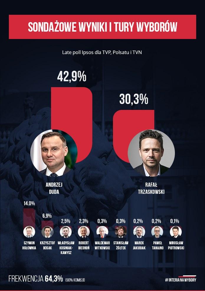 Wyniki late poll z 90 proc. komisji wyborczych /INTERIA.PL