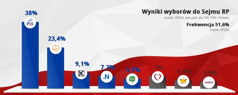 Wyniki late poll /INTERIA.PL