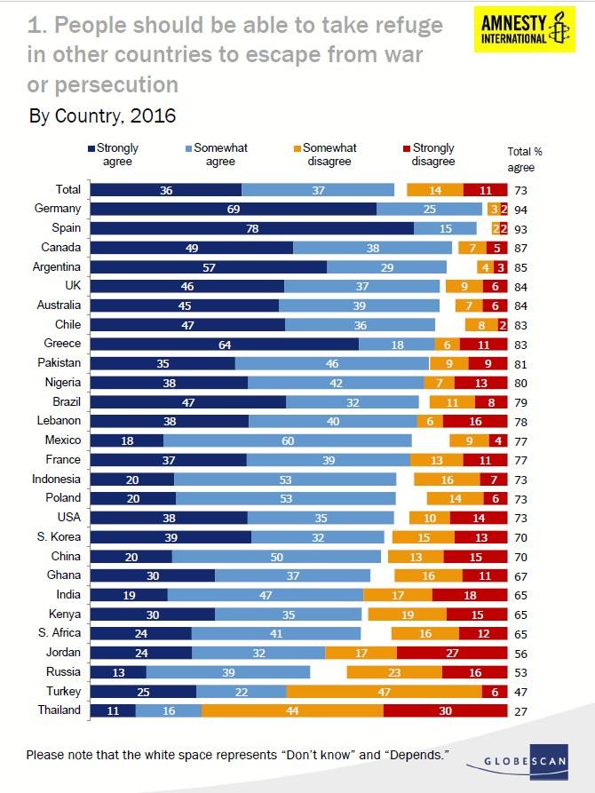 Wyniki: Ludzie powinni mieć możliwość schronienia w innych krajach, kiedy uciekają przed wojną i prześladowaniem /Amnesty International/GlobeScan /