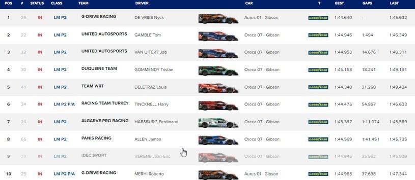 Wyniki najlepszej dziesiątki po dzisiejszym wyścigu (źródło: ELMS) /INTERIA.PL