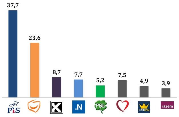 Wyniki najnowszego late poll /IPSOS /RMF FM