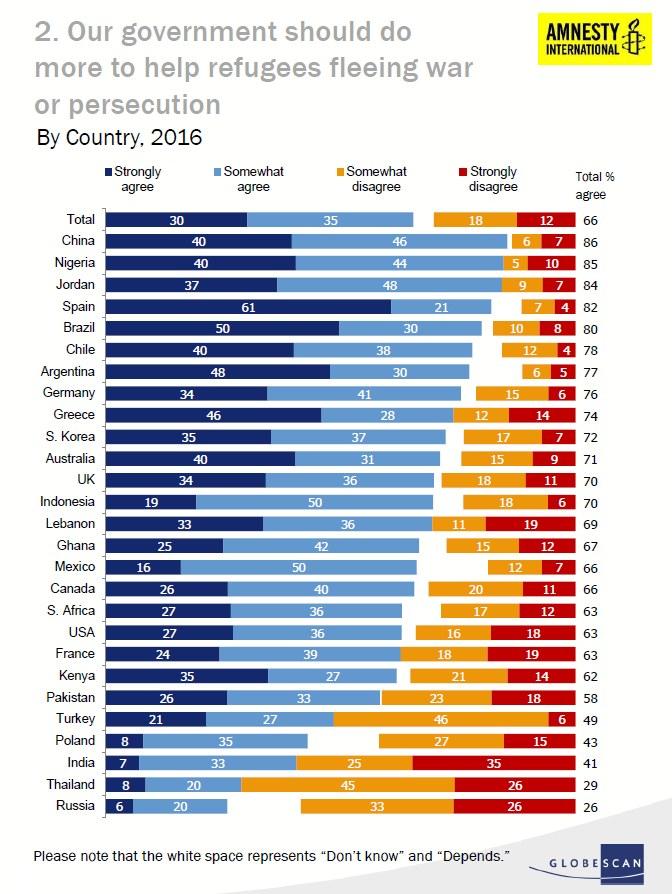 Wyniki: Nasz rząd powinien zrobić więcej, aby pomóc uchodźcom, uciekającym przed wojną i prześladowaniem /Amnesty International/GlobeScan /
