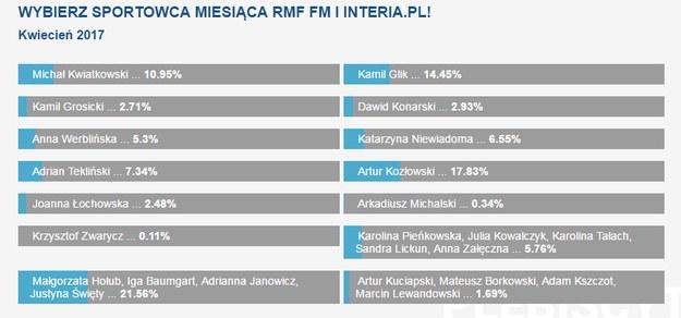 Wyniki naszej sondy /RMF FM` /Zrzut ekranu
