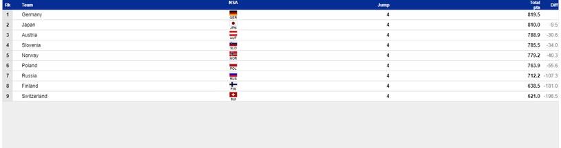 Wyniki niedzielnego konkursu drużynowego (źródło: FIS) /INTERIA.PL