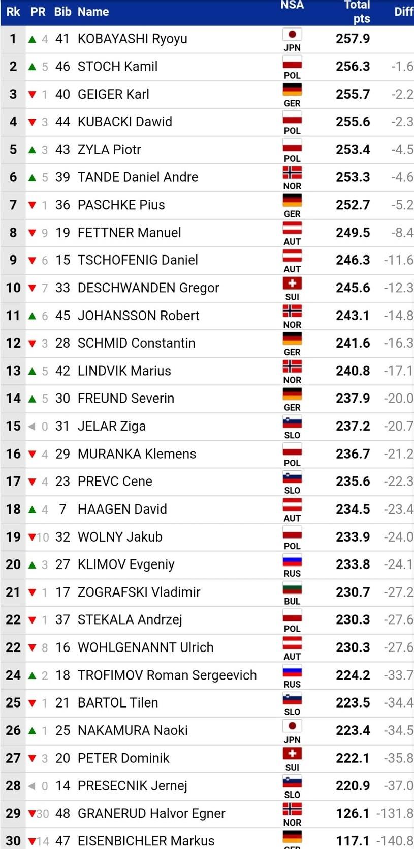 Wyniki piątkowego konkursu (źródło: FIS) /INTERIA.PL