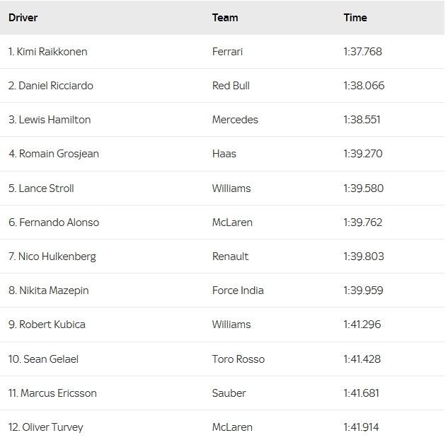 Wyniki pierwszego dnia testów Formuły 1 w Abu Zabi /Internet