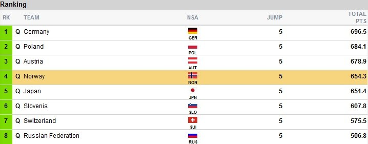 Wyniki po 1. grupie II serii; źródło: fis-ski.com /