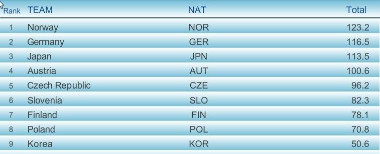 Wyniki po 1. grupie zawodników I serii; źródło: fis-ski.com /