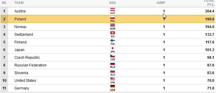 Wyniki po 1. grupie zawodników; źródło: fis-ski-com /