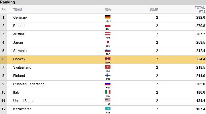 Wyniki po 2. grupie I serii; źródło: fis-ski.com /