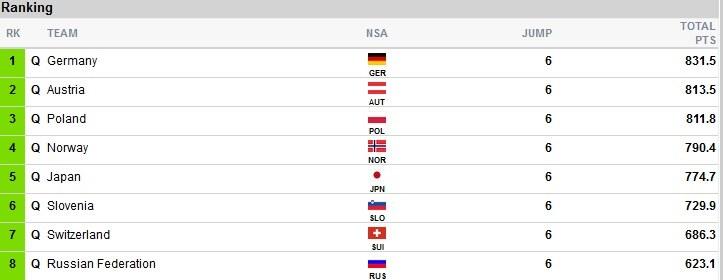Wyniki po 2. grupie II serii; źródło: fis-ski.com /