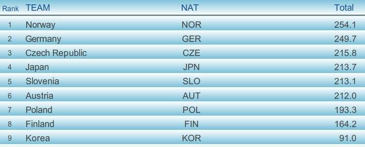 Wyniki po 2. grupie zawodników I serii; źródło: fis-ski.com /