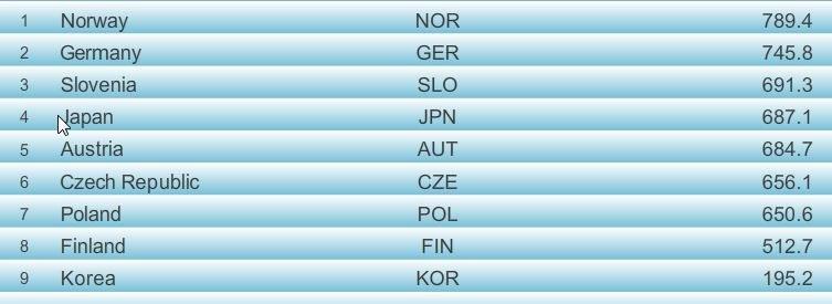 Wyniki po 2. grupie zawodników II serii; źródło: fis-ski.com /