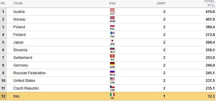Wyniki po 2. grupie zawodników; źródło: fis-ski-com /