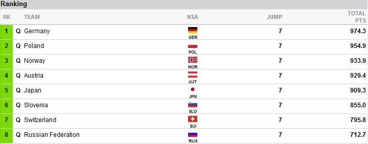 Wyniki po 3. grupie II serii; źródło: fis-ski.com /