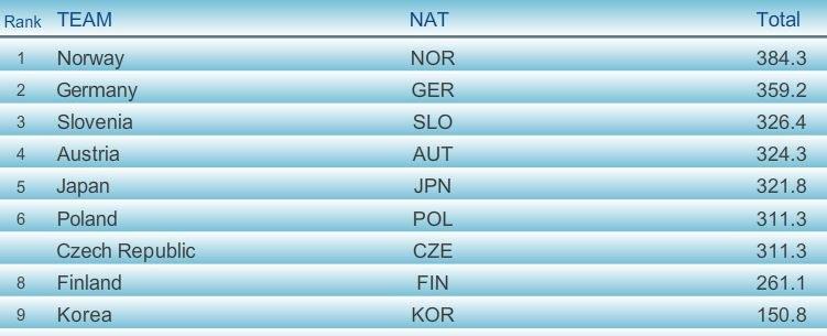 Wyniki po 3. grupie zawodników I serii; źródło: fis-ski.com /