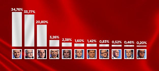 Wyniki poszczególnych kandydatów /INTERIA.PL