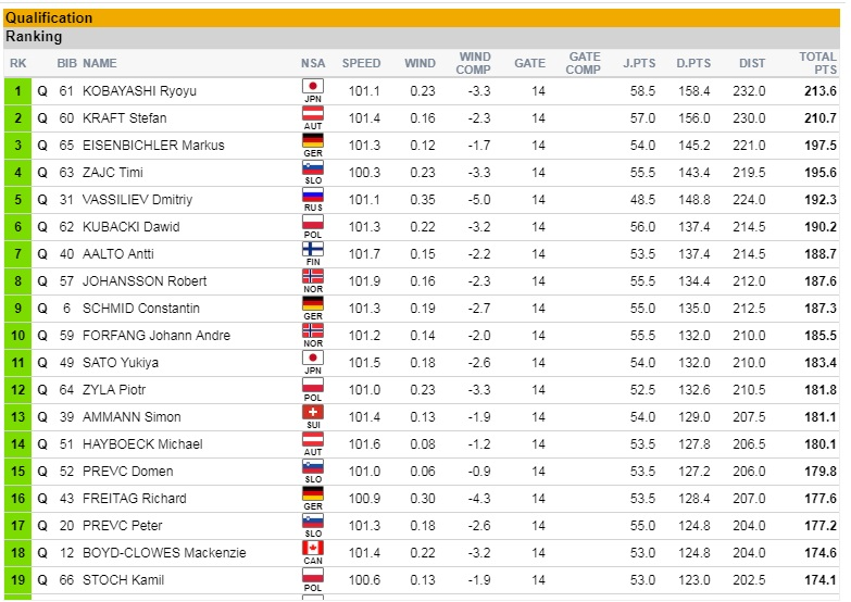 Wyniki prologu w Vikersund do 19. miejsca Kamila Stocha /Fis-ski.com /