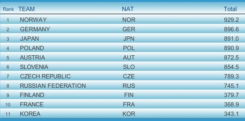 Wyniki przed ostatnią grupą II serii; źródło: fis-ski.com /