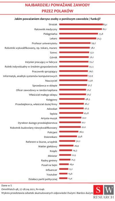 Wyniki przeprowadzonej przez Agencję Badawcza SW Research ankiety /materiał zewnętrzny
