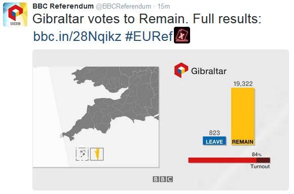 Wyniki referendum na Gibraltarze /Twitter