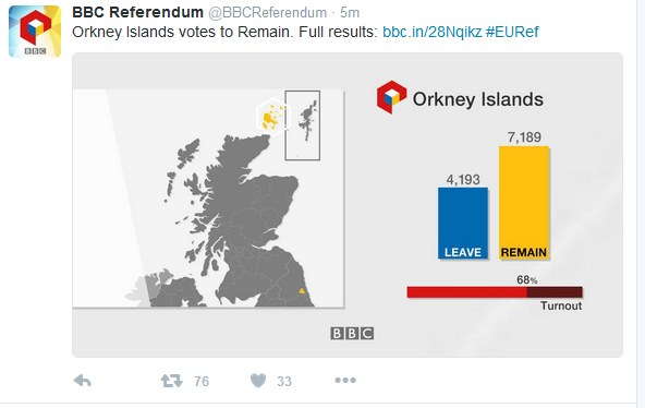Wyniki referendum z Orkadów /Twitter